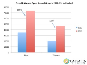 crossfit-games-growth-individual